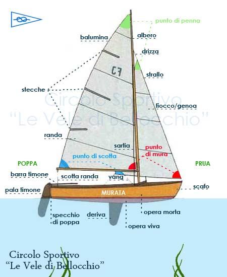 parti_barca